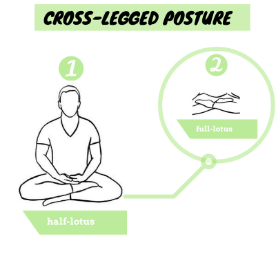 half-lotus-full-lotus-meditation-posture
